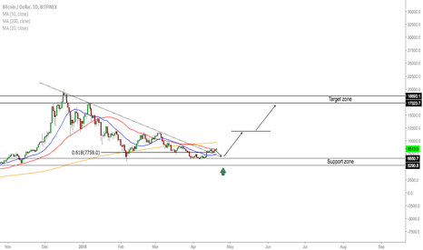BTCUSD: BTC/USD - Trading Opportunities