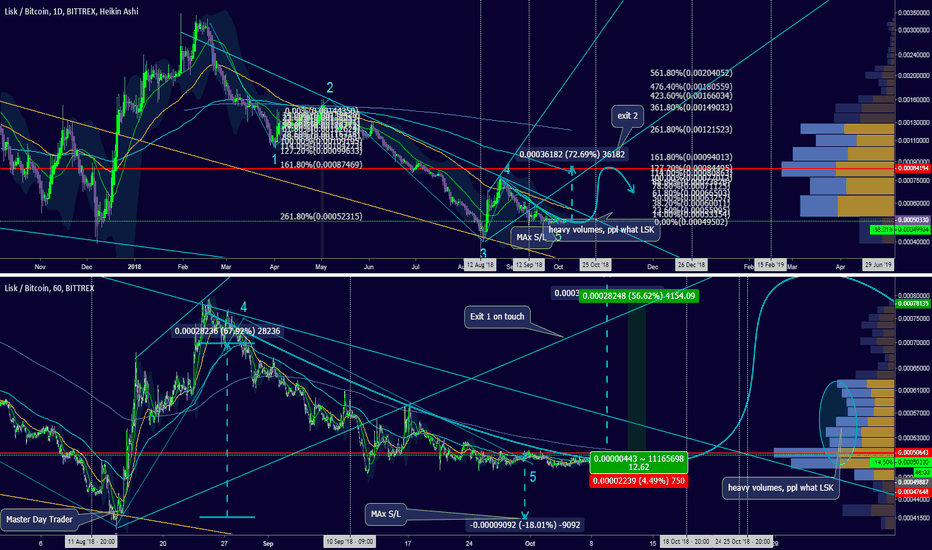 LSKBTC: So quiet, it is scary! Entry on ultra low volatility.