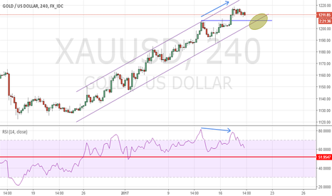 XAUUSD: Little Correction on Gold