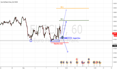 EURCHF: Important area of bulls