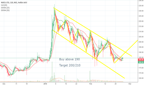 NOCIL: NOCIL - Look for flag breakout