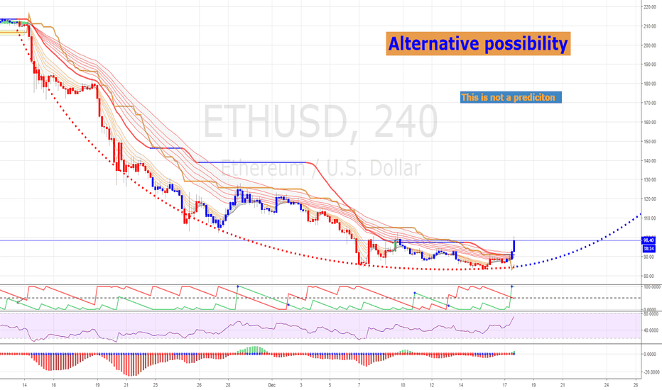 ETHUSD: ETHEREUM could be back