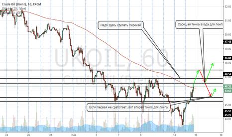 UKOIL: Дополнение к графику по дневке для Нефти, часовик