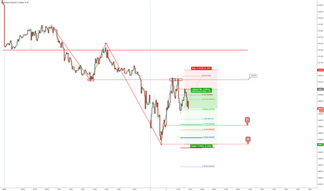 AUDUSD: Bearish continuation and 2.618 structure setup memo