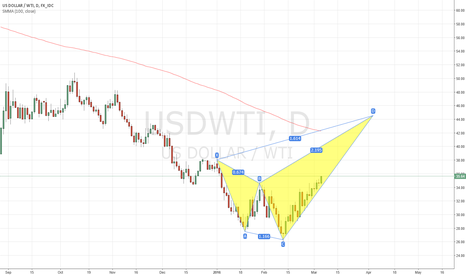 USDWTI: They may ride it all the way there
