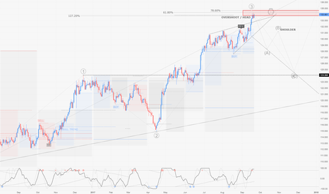 EURJPY: EURJPY / D1 : Possible end of wave 3 to retrace back to 1