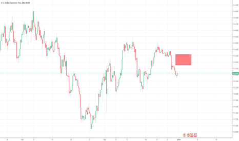 USDJPY: Dollar weakness for a Sell Trade