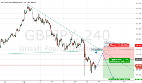 GBPJPY: Following the downtrend for GBPJPY