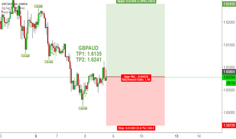 GBPAUD: GBPAUD Technical Analysis