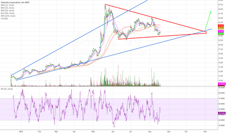 SCTY: SCTY Mid Term Triangle