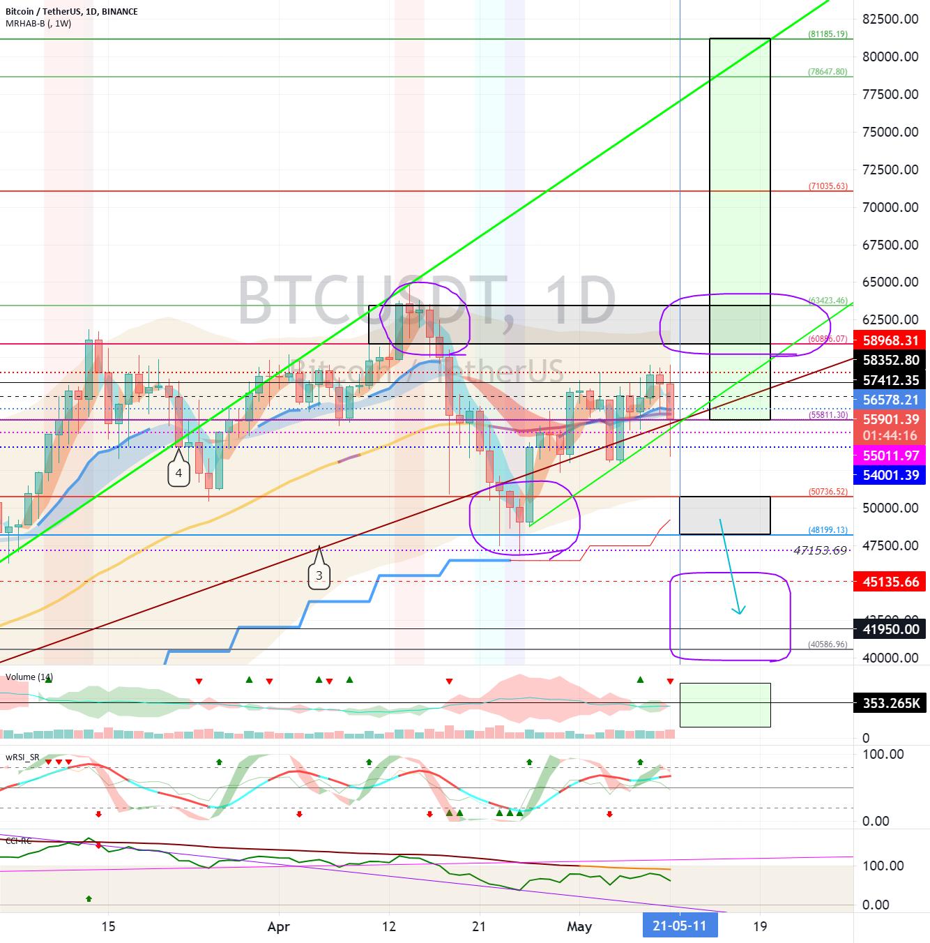 Bitcoin (BTC) - May 11 (Variability Period-15)