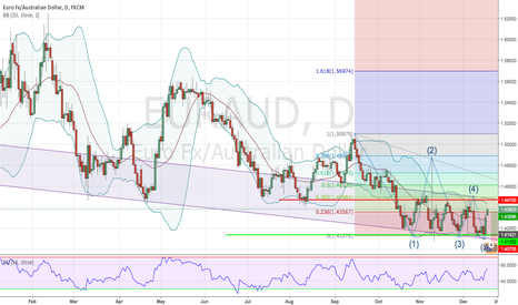 EURAUD: EUR/AUD reversed from support zone