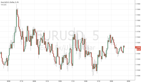EURUSD: Eur/Usd News Event