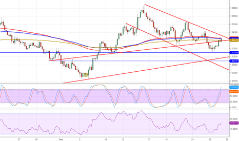 AUDUSD: Back on resistance levels
