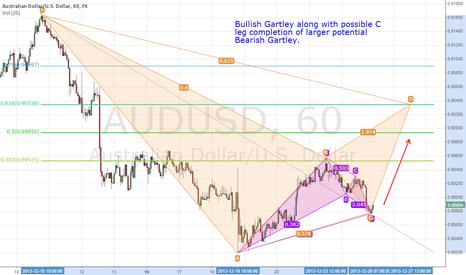 AUDUSD: $AUDUSD Bullish Gartley trigger on 60min