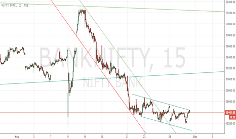 BANKNIFTY: NiftyBank - In channel