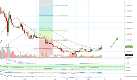 SCBTC: Siacoin (SC) Can We Get 10x Again? (Over 340 Profits Potential)