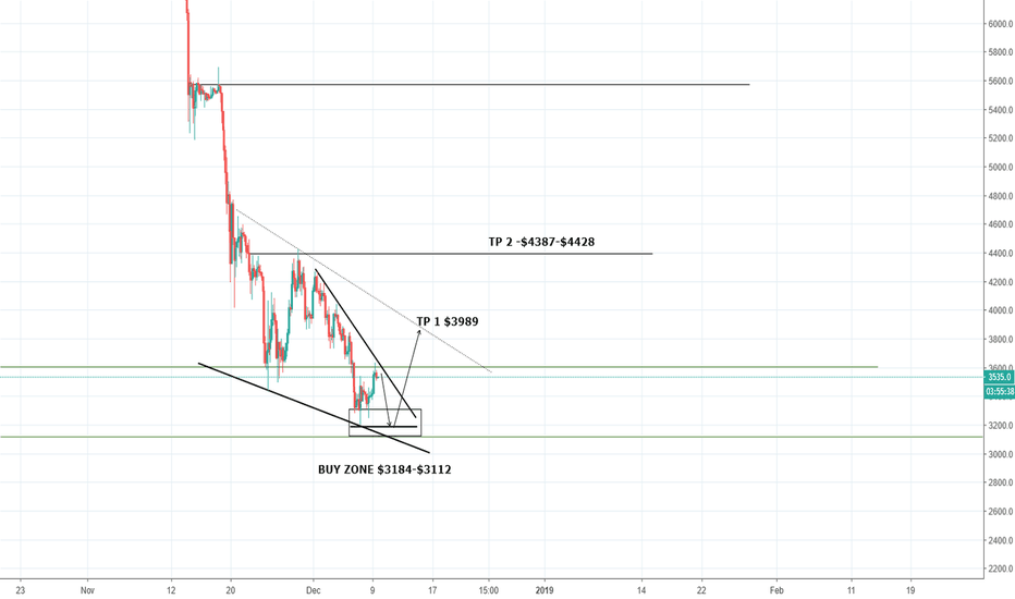 XBTUSD: BITCOIN BUY ZONE and targets