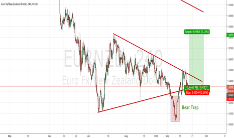 EURNZD: EurNzd Huge Bear Trap