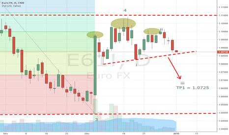 E61!: EURO - Update TP1 = 1.0725