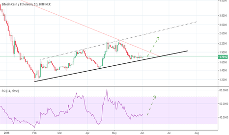 BCHETH: BCH/ETH time to buy some
