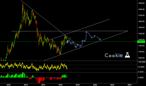 XAUUSD: Long Term Cookie View... possible???