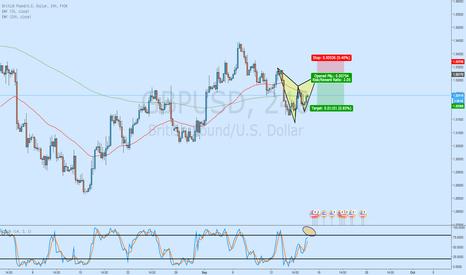 GBPUSD: Potential Bearish Gartley -GBP/USD