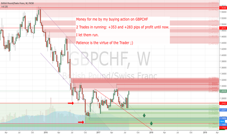 GBPCHF: +353 and +283 pips of profit until now by my 2 Buy Trades