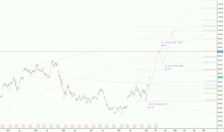 CMG: CMG: Chart Bullish Estimates