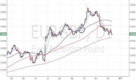 EURGBP: EUR/GBP – good to sell rallies