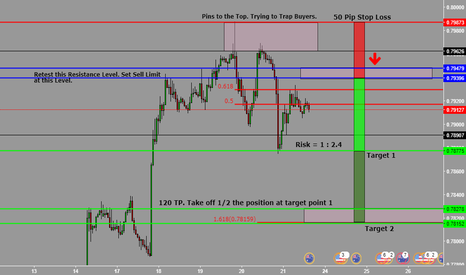 AUDUSD: AUD/USD Selling Opportunity.