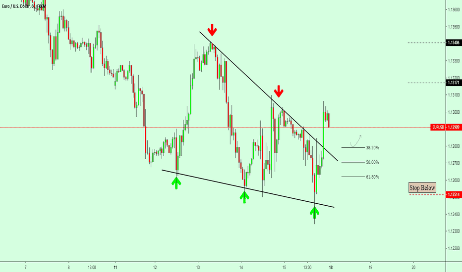 EURUSD: EURUSD / H1 / Wedge Pattern Completed