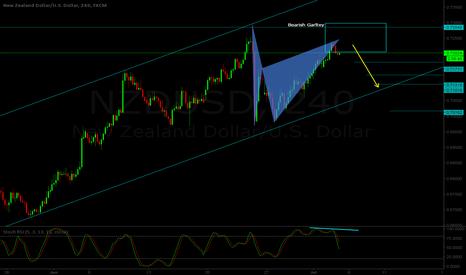 NZDUSD: NZD/USD H4 - Short setup - Bearish Gartley