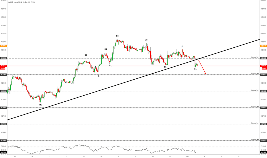 GBPUSD: GBPUSD | Risky Trade Opportunity On NFP Time!