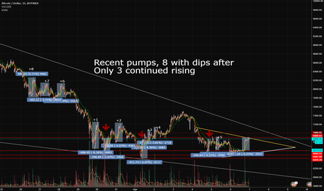 BTCUSD: What happened after recent pumps?
