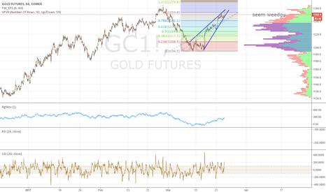 GC1!: gold is wedgy so be prudent