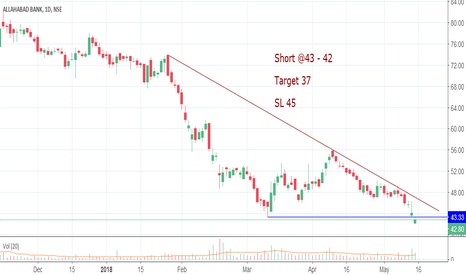 ALBK: Short Allahabad bank