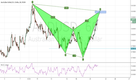 AUDUSD: AUDUSD - completing a bearish Shark pattern at a Round number
