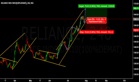 RELIANCE: BUY RELIANCE Entry @  1606.15