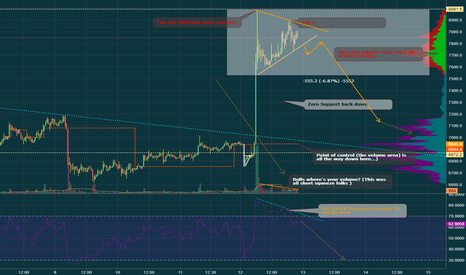 BTCUSD: Bitcoin about to be DUMPED overnight in my opinion