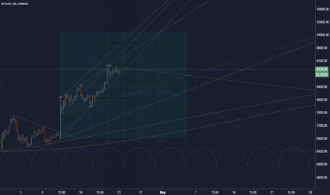 BTCUSD: Bitcoin cycles