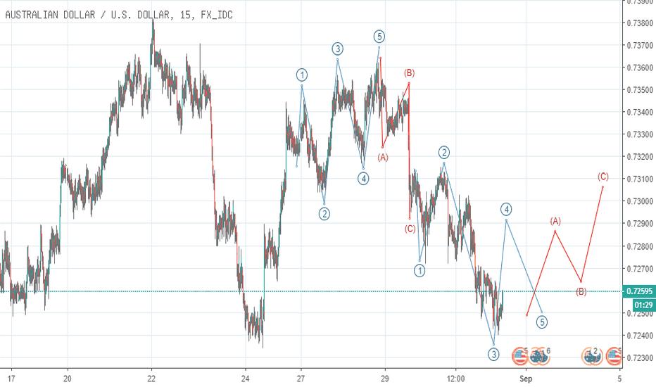 AUDUSD: elliot wave