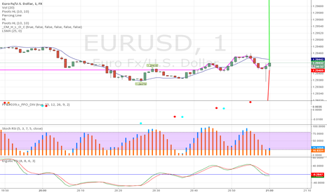 EURUSD: 1 Minute Trading Strategy for Binary Options [Trade Short 60sec]