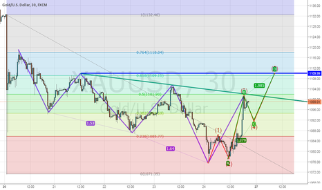 XAUUSD: SHORT TERM GOLD POTENTIAL BREAK HIGH