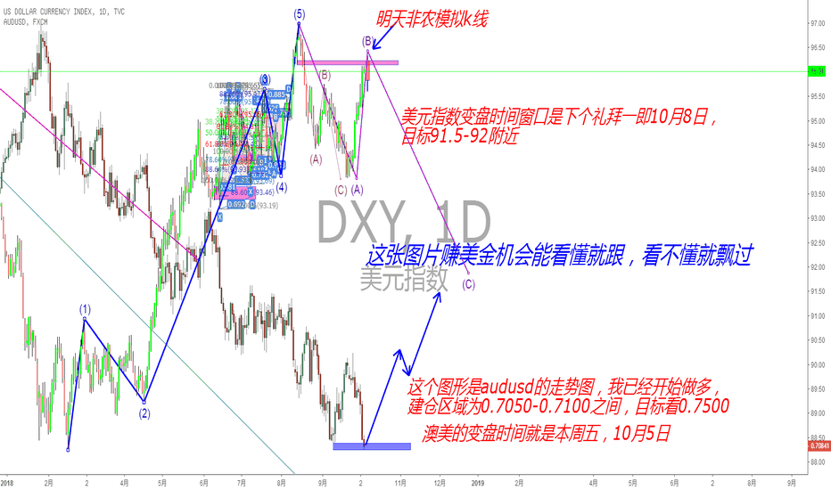 DXY: 做空美元