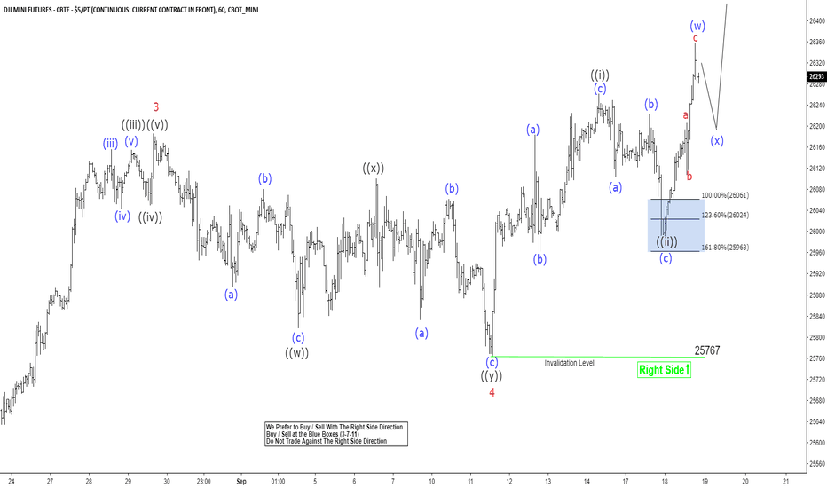 YM1!: Dow Jones ElliottWave Analysis: Inflection Area Called The Rally