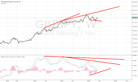 GBPJPY: $GBPJPY Divergent MACD