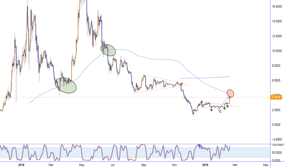 EOSUSD: EOS heading toward 200 EMA. at the same time it just finished AB
