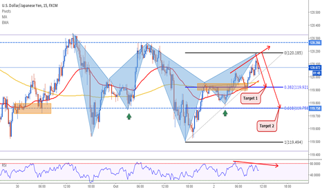 USDJPY: USDJPY: Market is in Harmony