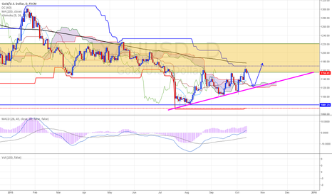 XAUUSD: XAUUSD 1D (13.OCT.2015) TECHNICAL ANALYSIS TRAINING